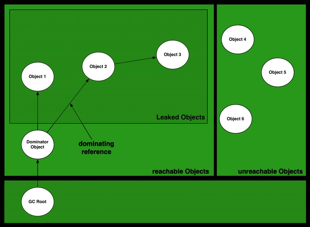 Abbildung 6 - Dominatoren