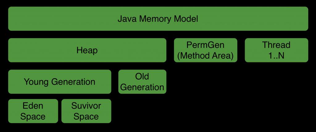 Java Memory Architektur