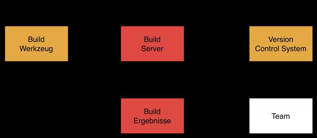 Abbildung 2: Aufbau eines CI-Systems